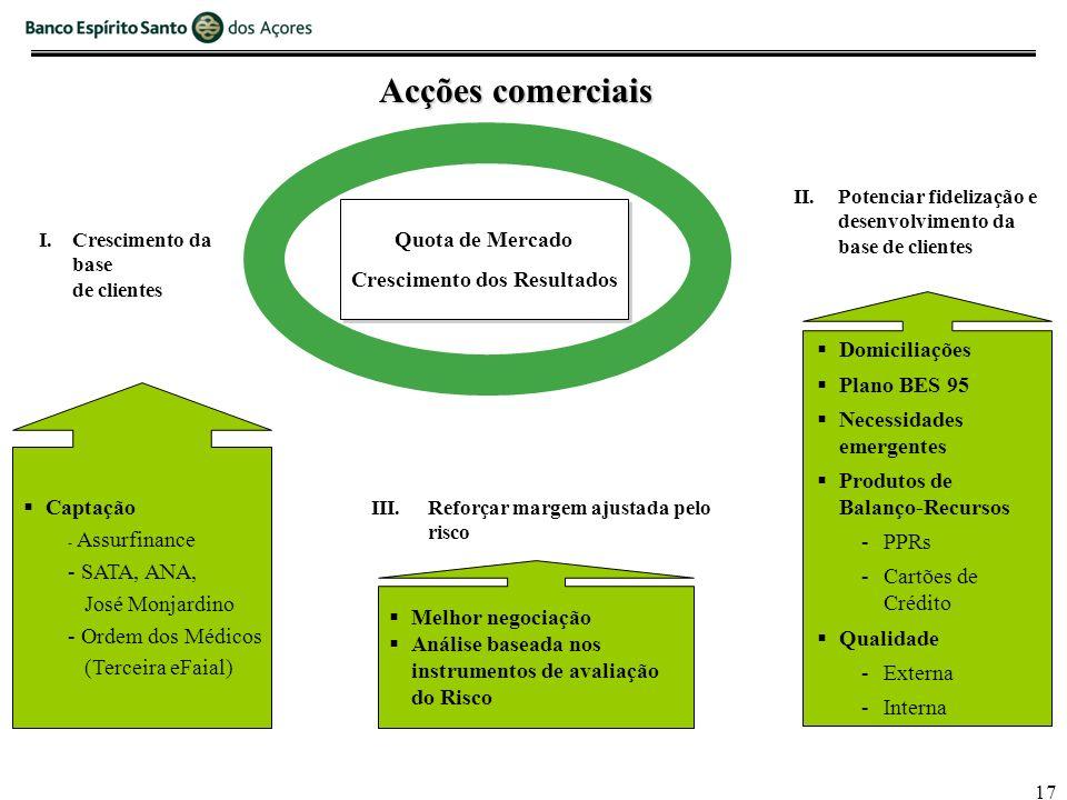 17 Acções comerciais I. Crescimento da base de clientes II.