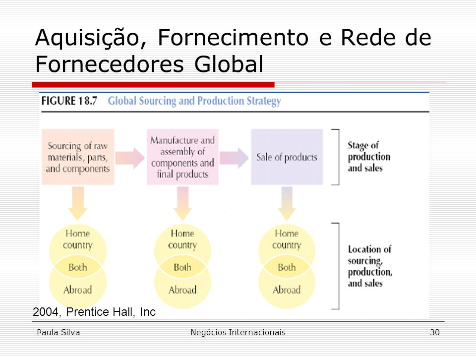 Paula SilvaNegócios Internacionais30 Aquisição, Fornecimento e Rede de Fornecedores Global 2004, Prentice Hall, Inc