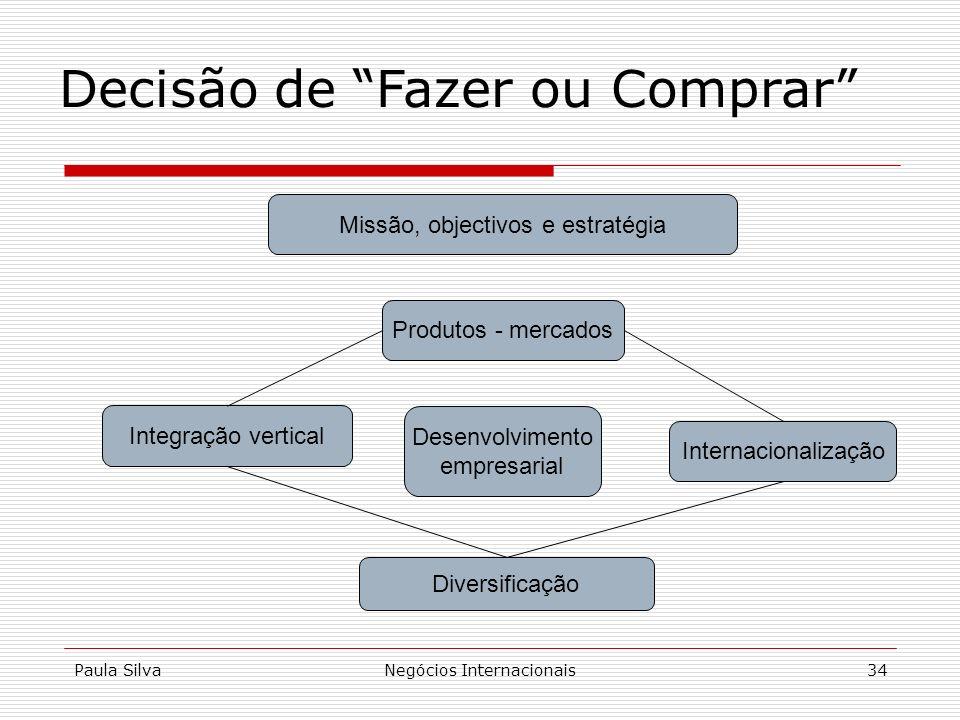 Paula SilvaNegócios Internacionais34 Decisão de Fazer ou Comprar Desenvolvimento empresarial Diversificação Internacionalização Integração vertical Pr