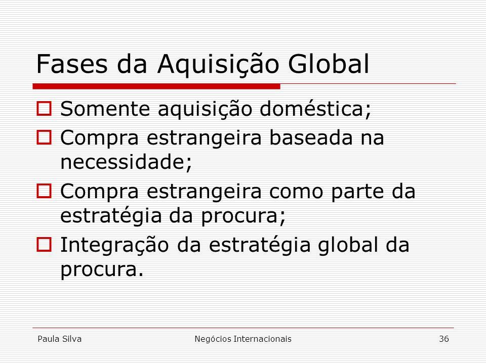 Paula SilvaNegócios Internacionais36 Fases da Aquisição Global Somente aquisição doméstica; Compra estrangeira baseada na necessidade; Compra estrange