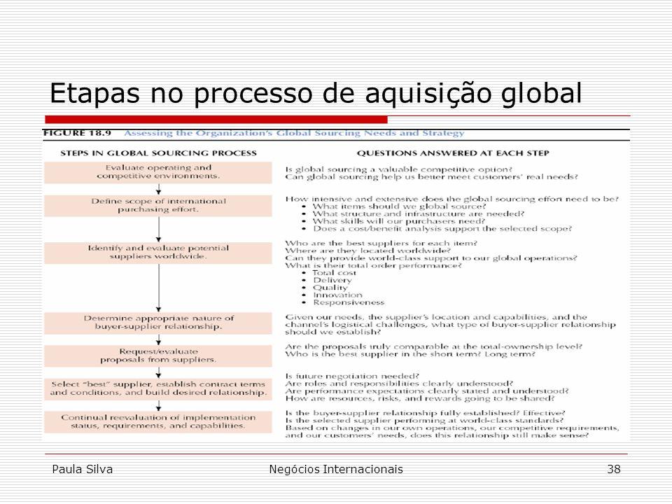 Paula SilvaNegócios Internacionais38 Etapas no processo de aquisição global