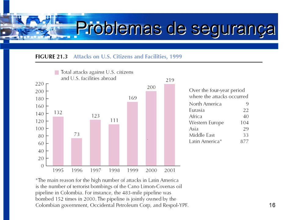 Negócios Internacionais16 Problemas de segurança