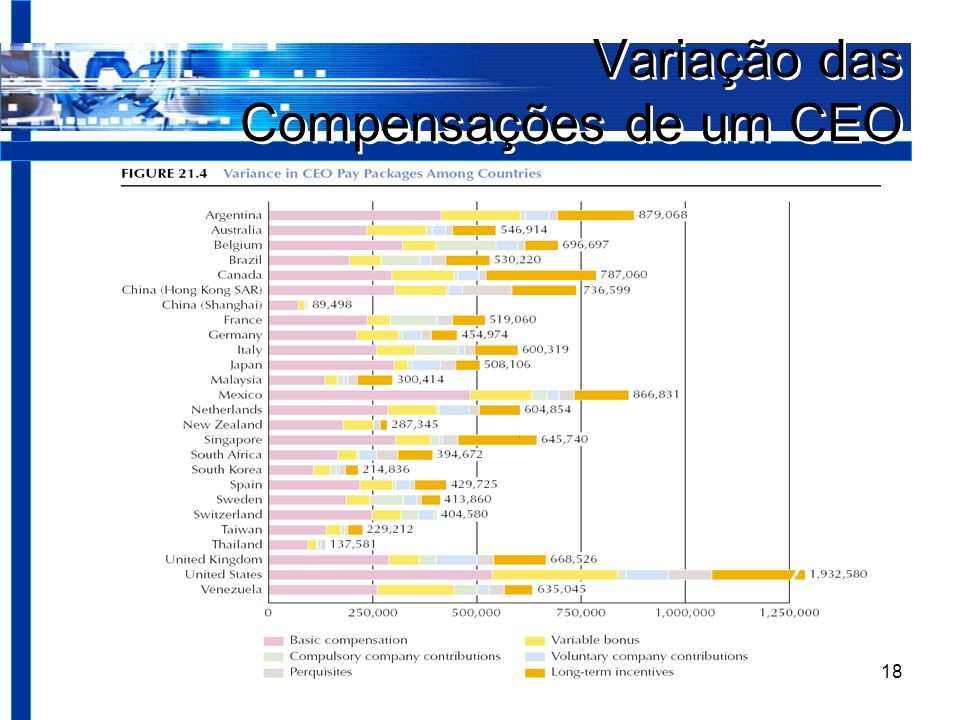 Negócios Internacionais18 Variação das Compensações de um CEO