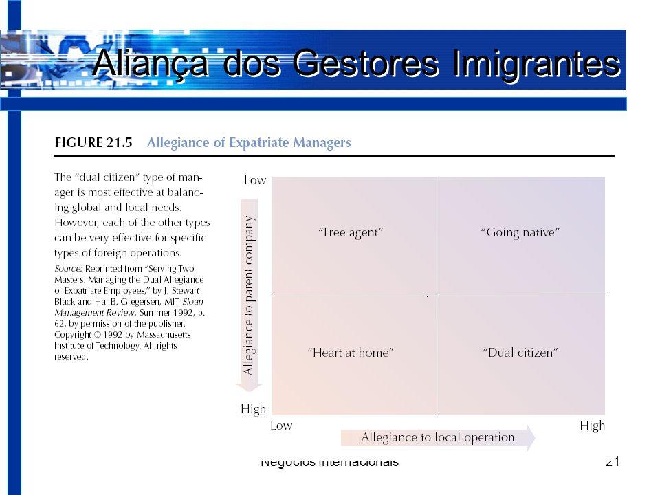 Negócios Internacionais21 Aliança dos Gestores Imigrantes