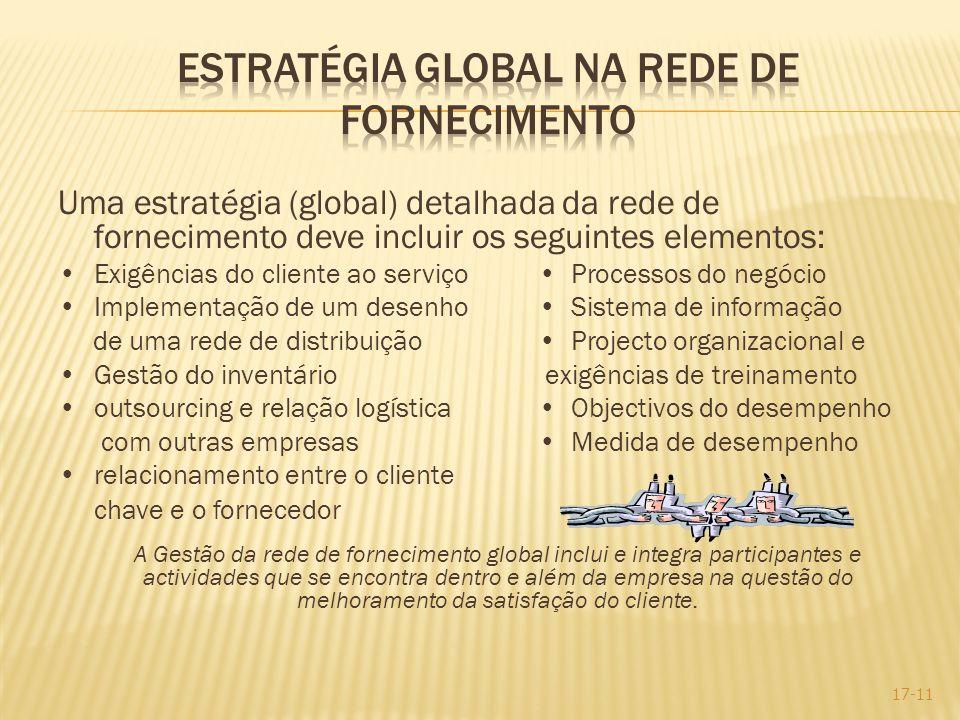 Uma estratégia (global) detalhada da rede de fornecimento deve incluir os seguintes elementos: Exigências do cliente ao serviço Processos do negócio I