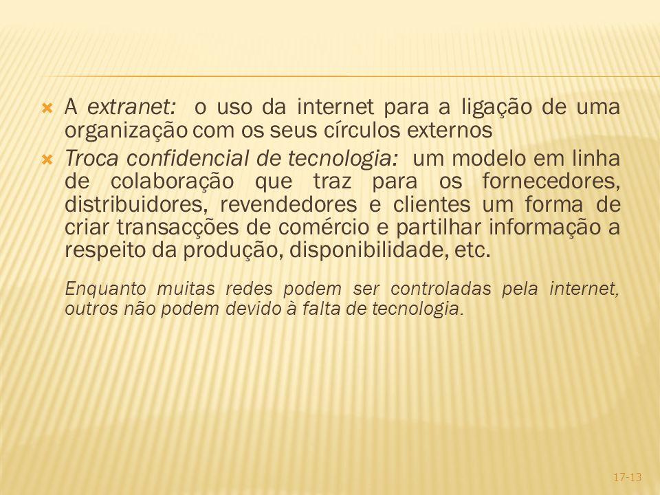 A extranet: o uso da internet para a ligação de uma organização com os seus círculos externos Troca confidencial de tecnologia: um modelo em linha de