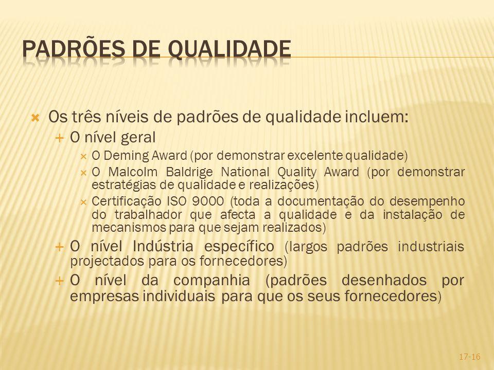 Os três níveis de padrões de qualidade incluem: O nível geral O Deming Award (por demonstrar excelente qualidade) O Malcolm Baldrige National Quality