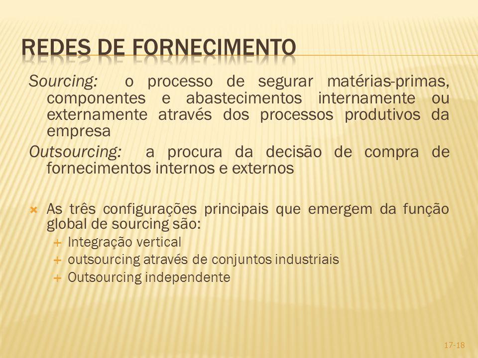 Sourcing: o processo de segurar matérias-primas, componentes e abastecimentos internamente ou externamente através dos processos produtivos da empresa
