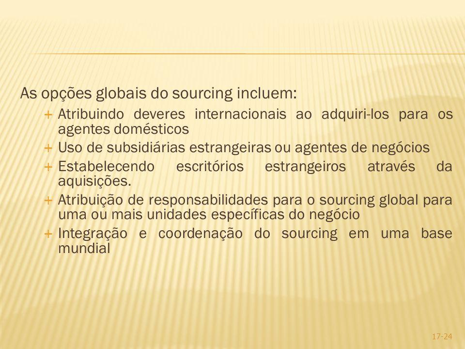As opções globais do sourcing incluem: Atribuindo deveres internacionais ao adquiri-los para os agentes domésticos Uso de subsidiárias estrangeiras ou
