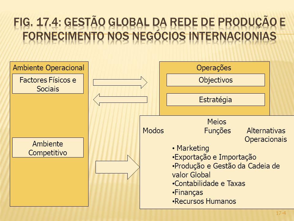 17-4 Ambiente Operacional Factores Físicos e Sociais Operações Objectivos Estratégia Ambiente Competitivo Meios Modos Funções Alternativas Operacionai