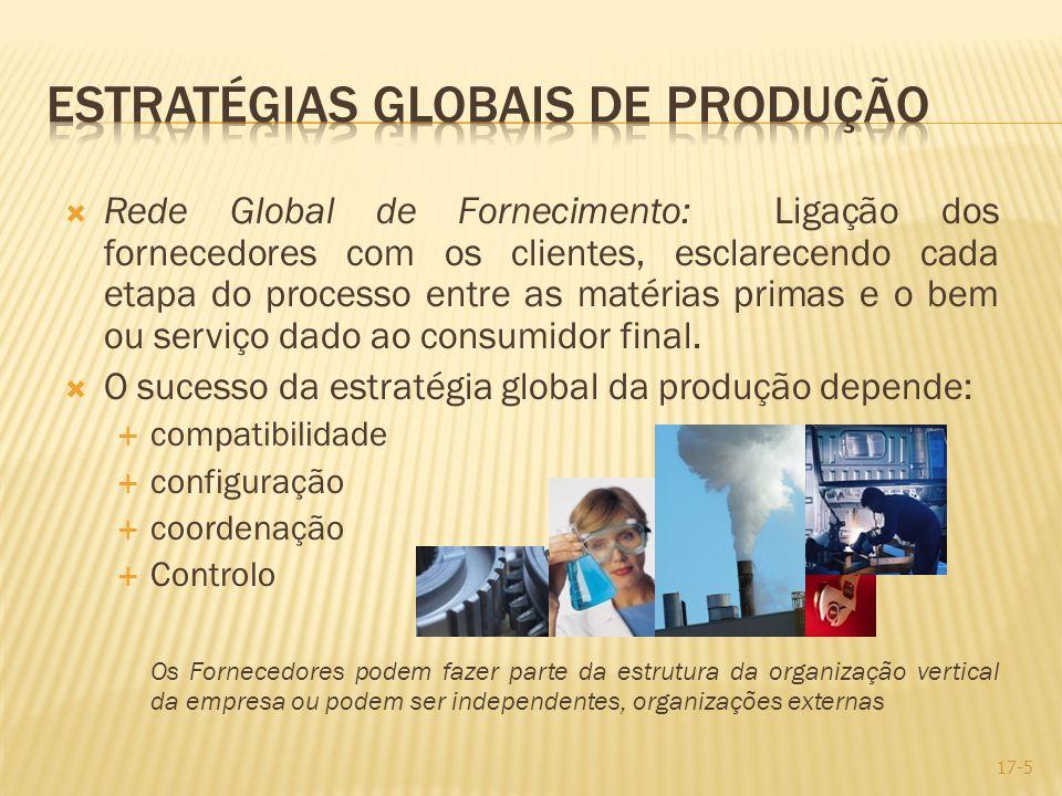 Rede Global de Fornecimento: Ligação dos fornecedores com os clientes, esclarecendo cada etapa do processo entre as matérias primas e o bem ou serviço
