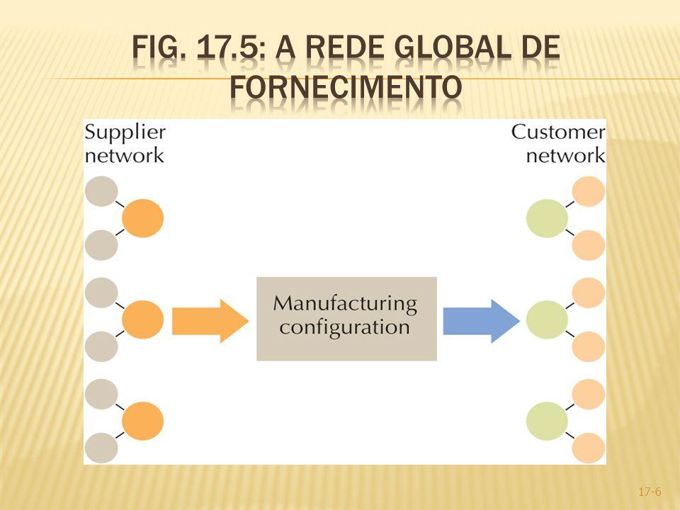 International Organization for Standardization (ISO): fundado em 1947 em genebra, na Suiça, para facilitar a coordenação e unificação dos padrões internacionais ISO 9000: um conjunto de padrões com qualidades com a intenção de promover a qualidade em todos os níveis numa organização ISO 9000:2000: um conjunto de cinco padrões universais destinados aos padrões técnicos dos EUA que são aceites a nível mundial ISO 14000: preocupação com a gestão do ambiente e quais as medidas que as empresas tomam para melhorar o seu desempenho ambiental 17-17