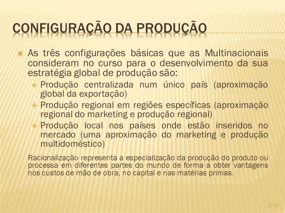 As três configurações básicas que as Multinacionais consideram no curso para o desenvolvimento da sua estratégia global de produção são: Produção cent