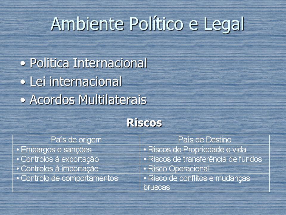 Ambiente Político e Legal Politica Internacional Politica Internacional Lei internacional Lei internacional Acordos Multilaterais Acordos Multilaterai