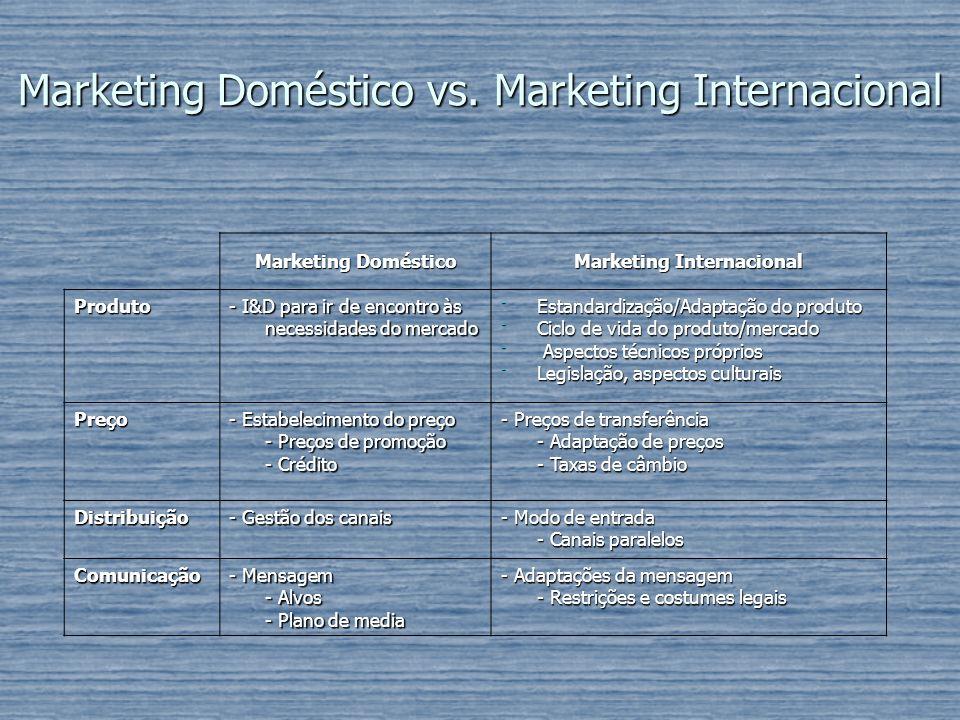 Marketing Doméstico vs. Marketing Internacional Marketing Doméstico Marketing Internacional Produto - I&D para ir de encontro às necessidades do merca