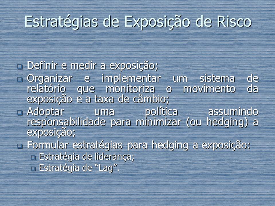 Estratégias de Exposição de Risco Definir e medir a exposição; Definir e medir a exposição; Organizar e implementar um sistema de relatório que monito
