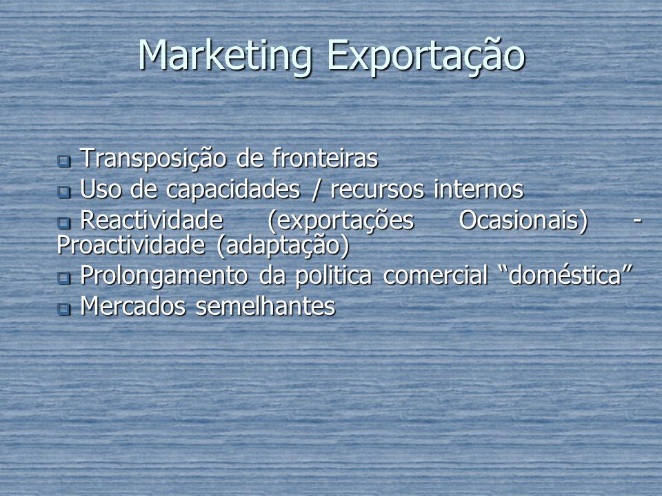 Marketing Exportação Transposição de fronteiras Transposição de fronteiras Uso de capacidades / recursos internos Uso de capacidades / recursos intern