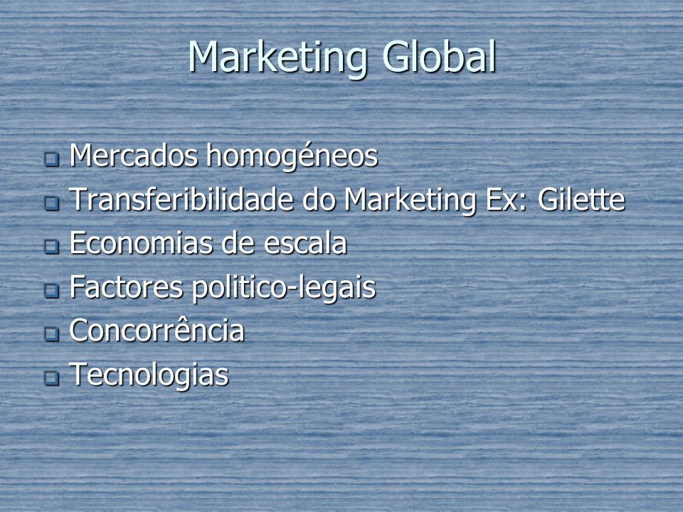 Marketing Global Mercados homogéneos Mercados homogéneos Transferibilidade do Marketing Ex: Gilette Transferibilidade do Marketing Ex: Gilette Economi