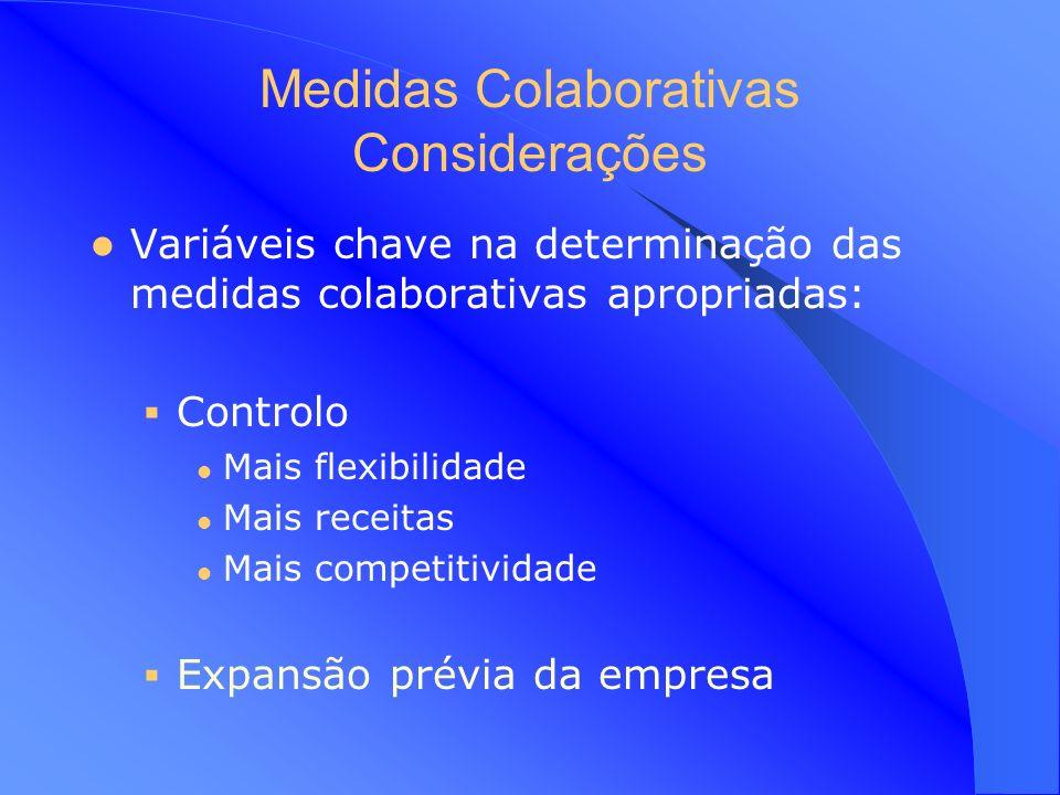 Medidas Colaborativas Motivos específicos das Empresas Ganha bens locais específicos Supera contrições legais Diversifica geograficamente Minimiza a e