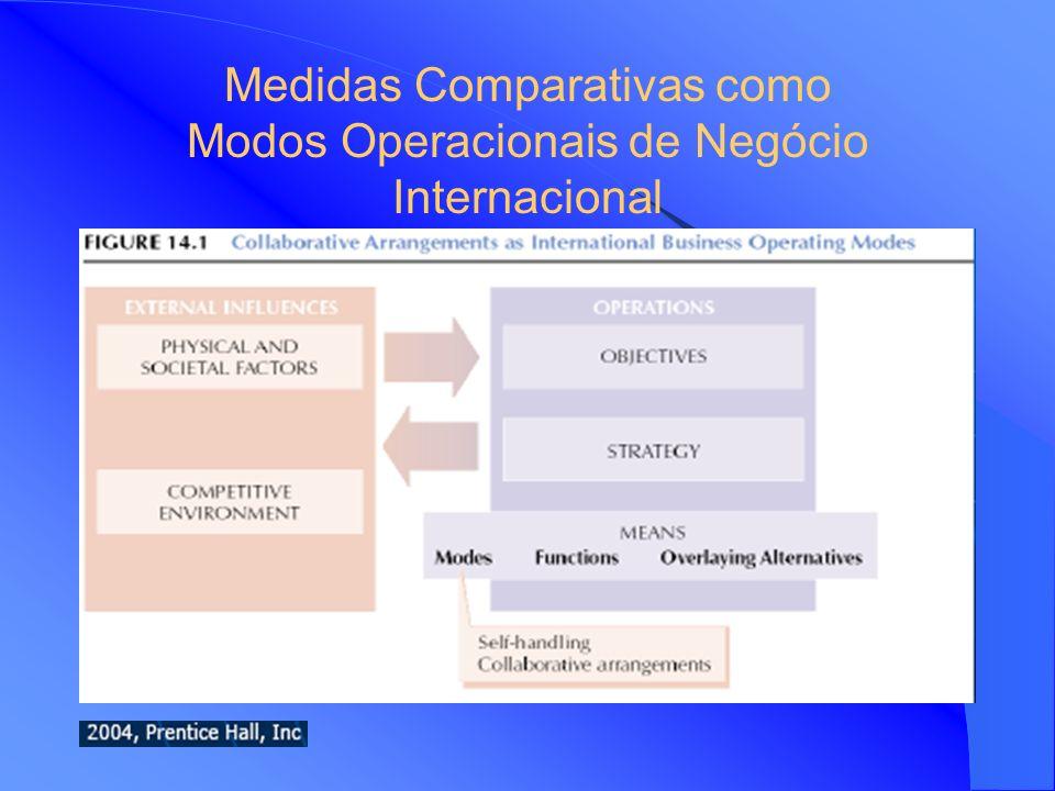 Objectivos Explicar as principais motivações que orientam os gestores na escolha das medidas colaborativas para o negócio internacional Definir os pri
