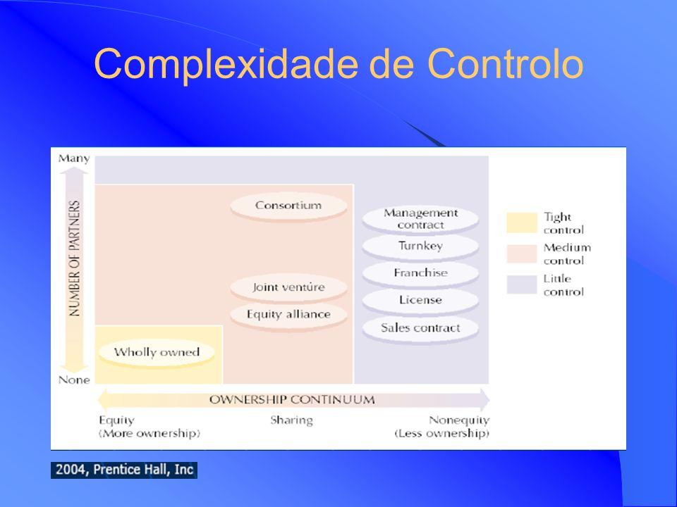 Alianças Estratégicas Exemplos Sonae tem uma aliança com o grupo Nicolau Sousa Lima na implementação do centro comercial Parque Atlântico e hipermerca
