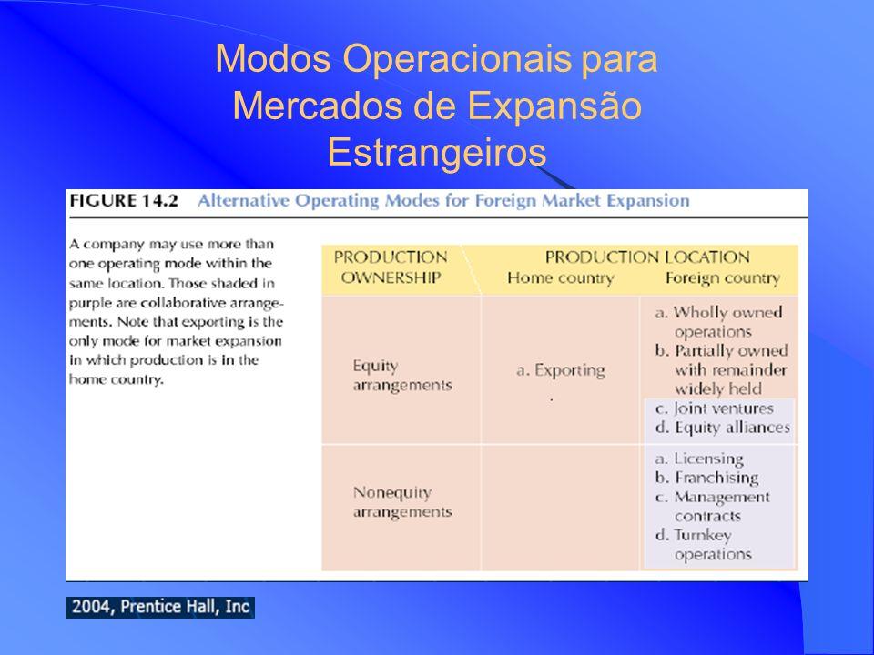 Modos Operacionais para Mercados de Expansão Estrangeiros