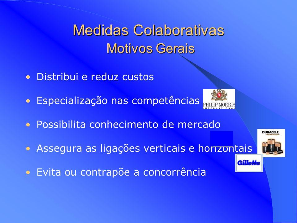 Medidas Colaborativas Motivos Gerais Distribui e reduz custos Especialização nas competências Possibilita conhecimento de mercado Assegura as ligações verticais e horizontais Evita ou contrapõe a concorrência