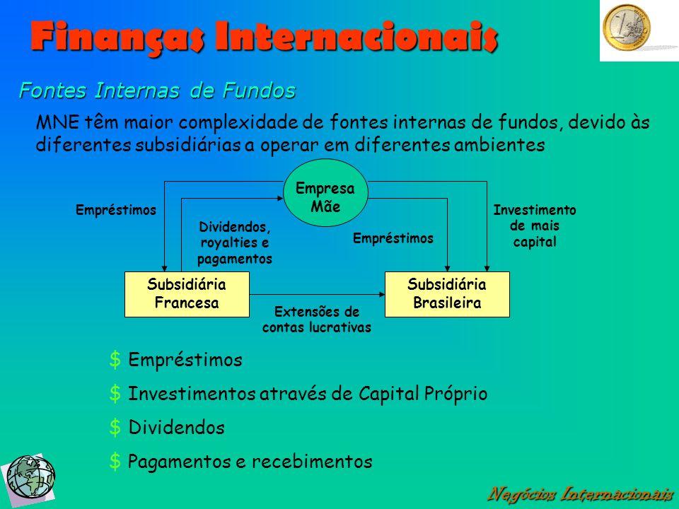 Finanças Internacionais Negócios Internacionais Fontes Internas de Fundos Empresa Mãe Subsidiária Francesa Subsidiária Brasileira Dividendos, royaltie