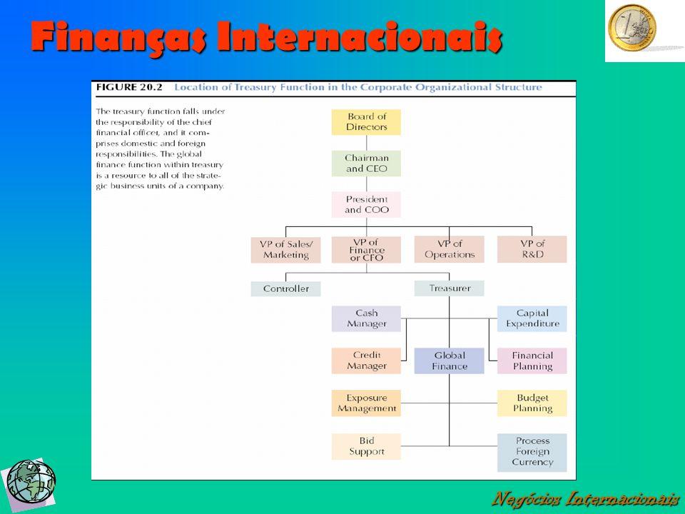 Finanças Internacionais Negócios Internacionais