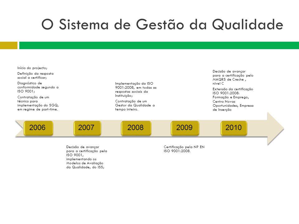 Início do projecto; Definição da resposta social a certificar; Diagnóstico de conformidade segundo a ISO 9001; Contratação de um técnico para implemen