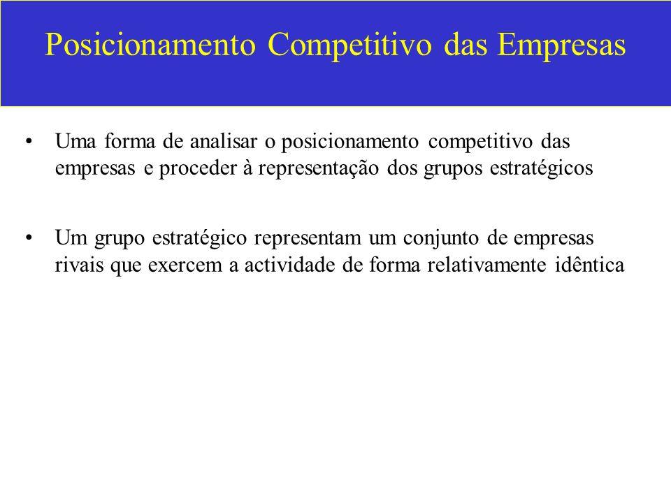 Posicionamento Competitivo das Empresas Uma forma de analisar o posicionamento competitivo das empresas e proceder à representação dos grupos estratég