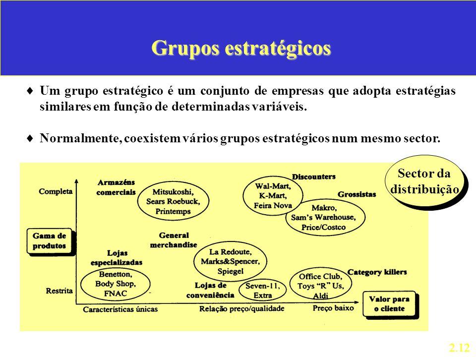 Grupos estratégicos Um grupo estratégico é um conjunto de empresas que adopta estratégias similares em função de determinadas variáveis. Normalmente,
