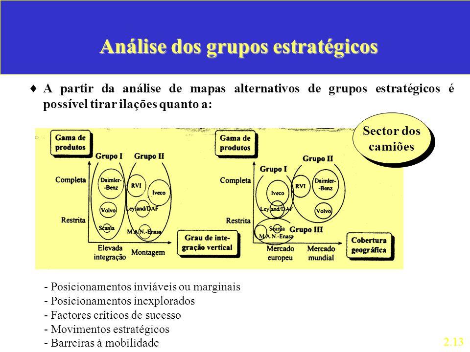 Análise dos grupos estratégicos A partir da análise de mapas alternativos de grupos estratégicos é possível tirar ilações quanto a: 2.13 - Posicioname