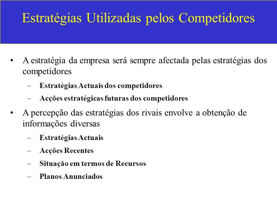 Estratégias Utilizadas pelos Competidores A estratégia da empresa será sempre afectada pelas estratégias dos competidores –Estratégias Actuais dos com