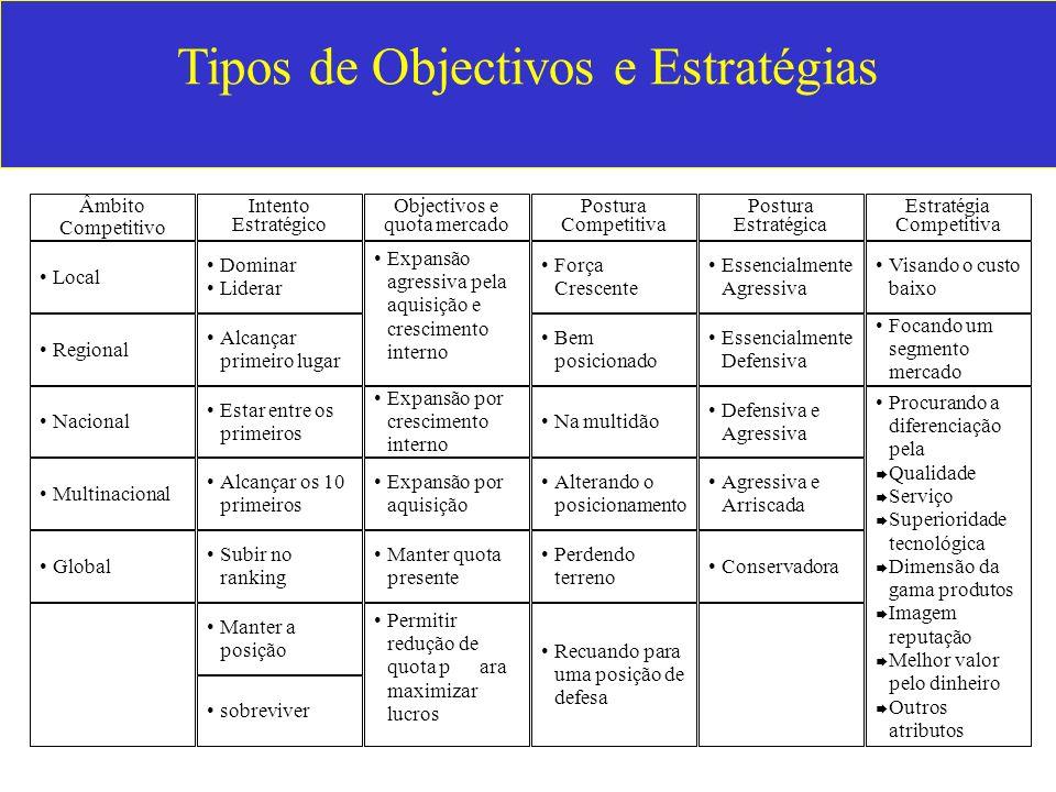 Tipos de Objectivos e Estratégias Âmbito Competitivo Intento Estratégico Objectivos e quota mercado Postura Competitiva Postura Estratégica Estratégia