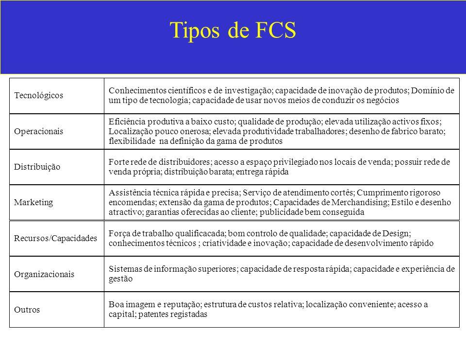 Tipos de FCS Distribuição Marketing Recursos/Capacidades Organizacionais Outros Tecnológicos Operacionais Conhecimentos científicos e de investigação;