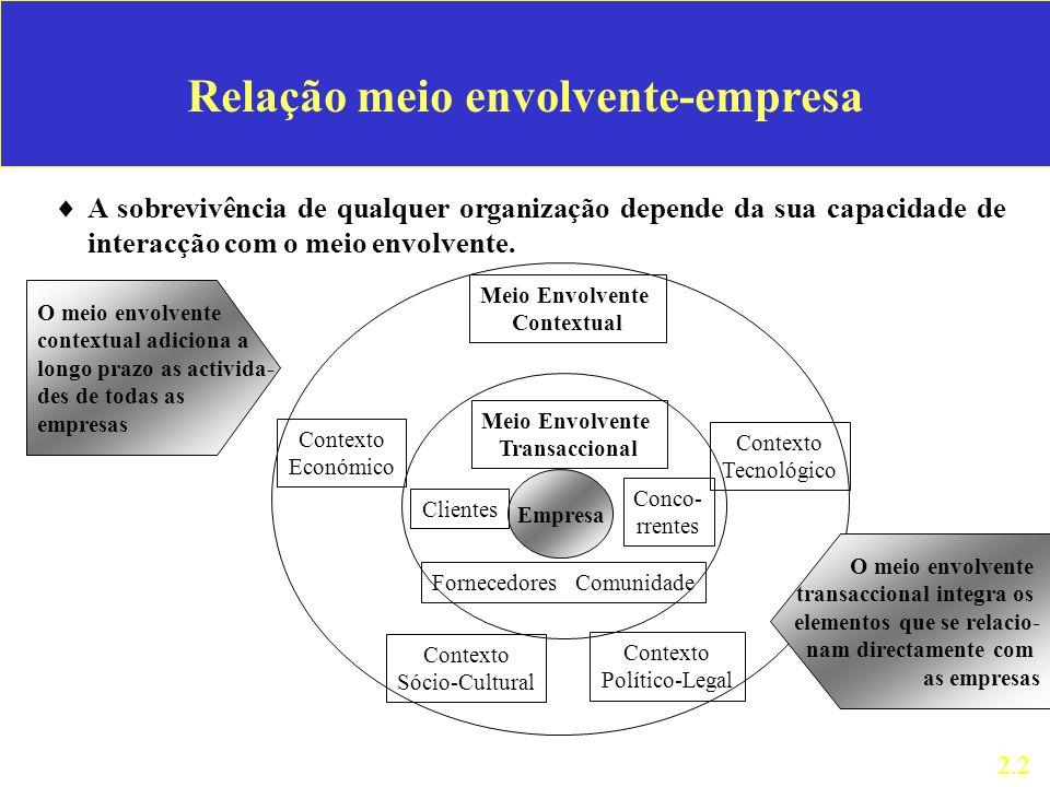 Meio Envolvente Contextual Contexto Económico Contexto Sócio-Cultural Contexto Político-Legal Contexto Tecnológico Meio Envolvente Transaccional Empre