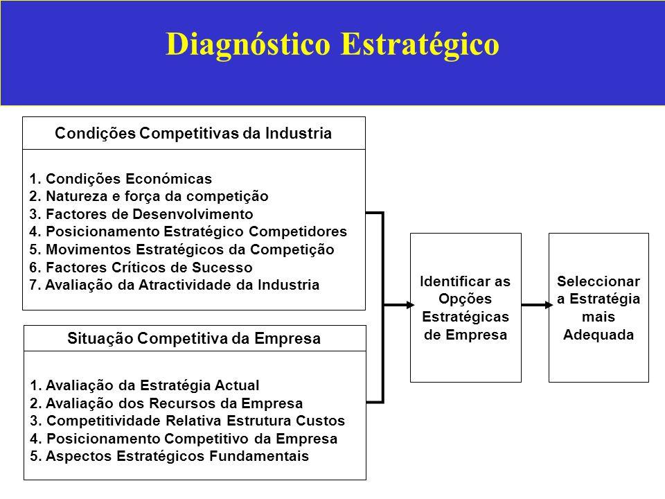 Diagnóstico Estratégico 1. Condições Económicas 2. Natureza e força da competição 3. Factores de Desenvolvimento 4. Posicionamento Estratégico Competi