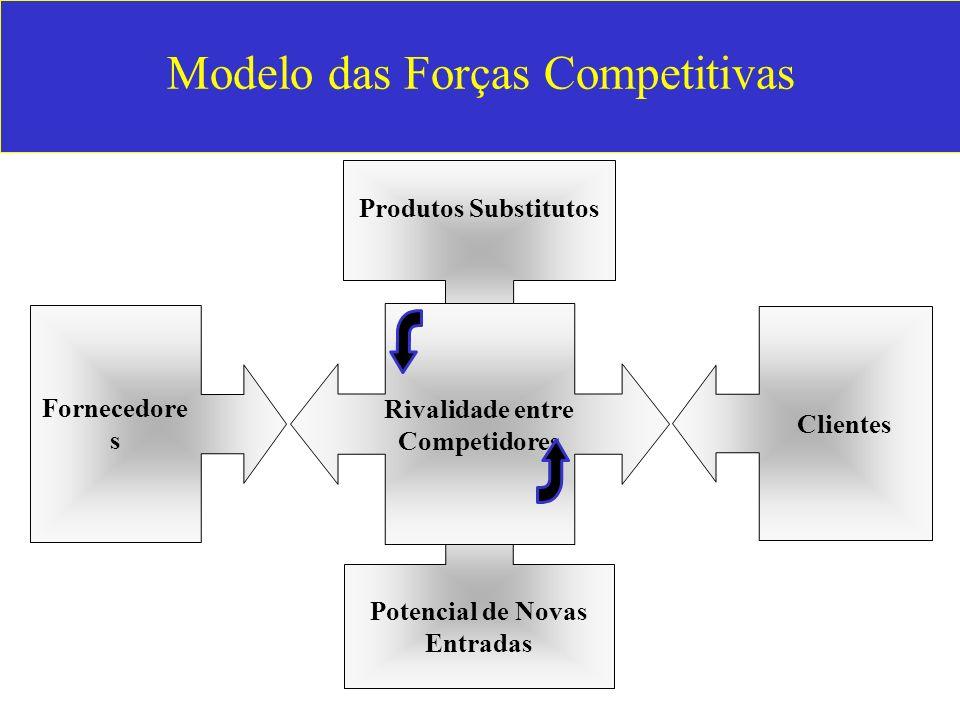 Modelo das Forças Competitivas Produtos Substitutos Fornecedore s Clientes Potencial de Novas Entradas Rivalidade entre Competidores