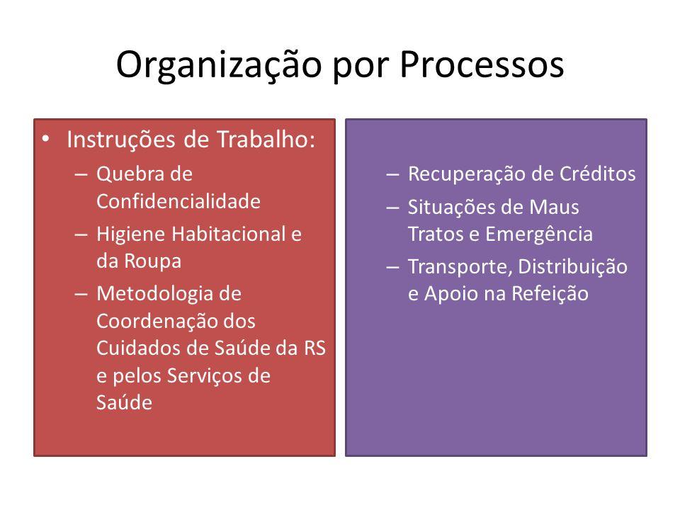Organização por Processos Instruções de Trabalho: – Quebra de Confidencialidade – Higiene Habitacional e da Roupa – Metodologia de Coordenação dos Cuidados de Saúde da RS e pelos Serviços de Saúde – Recuperação de Créditos – Situações de Maus Tratos e Emergência – Transporte, Distribuição e Apoio na Refeição