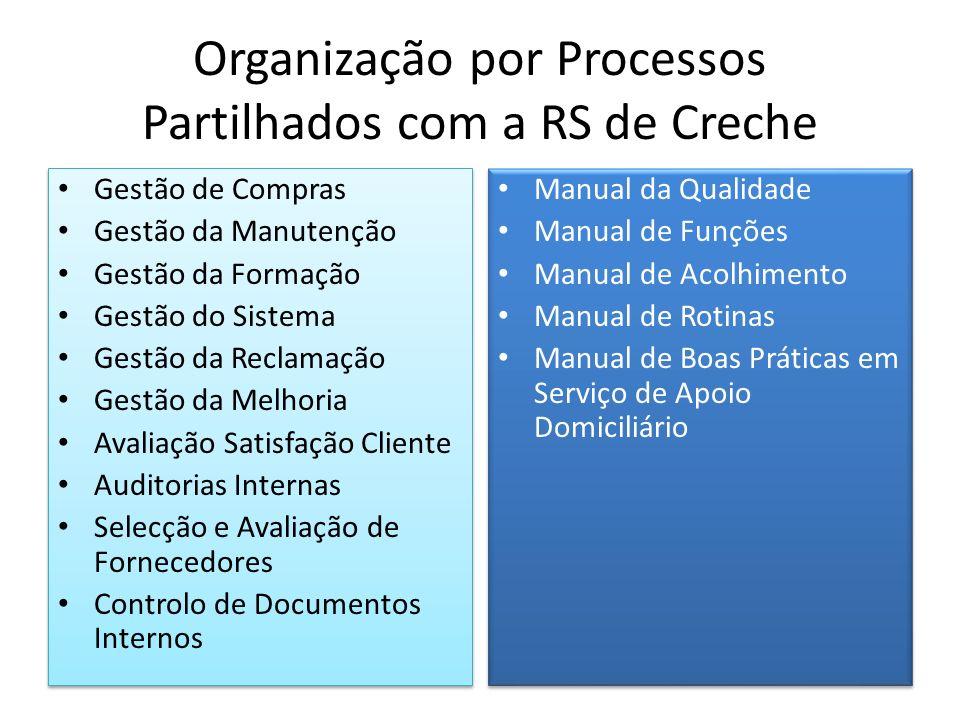 Organização por Processos Partilhados com a RS de Creche Gestão de Compras Gestão da Manutenção Gestão da Formação Gestão do Sistema Gestão da Reclama