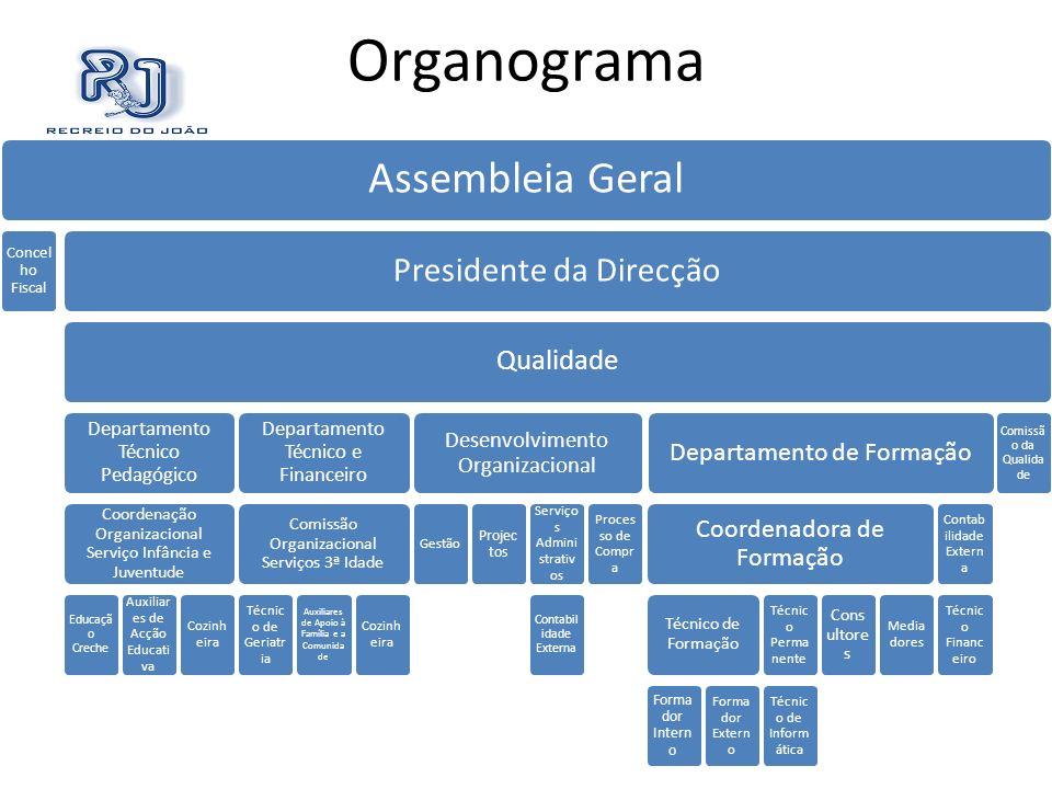 Organograma Assembleia Geral Concel ho Fiscal Presidente da Direcção Qualidade Departamento Técnico Pedagógico Coordenação Organizacional Serviço Infâ