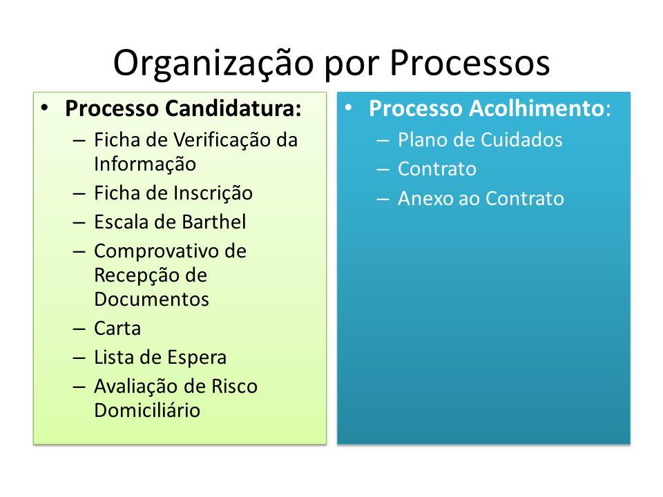 Organização por Processos Processo Candidatura: – Ficha de Verificação da Informação – Ficha de Inscrição – Escala de Barthel – Comprovativo de Recepç