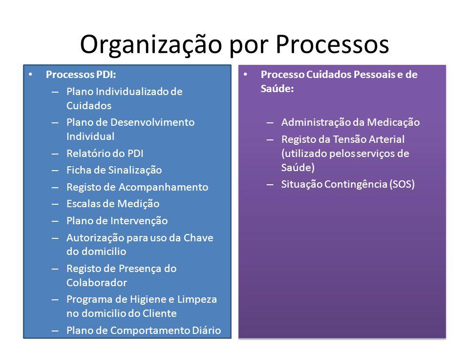 Organização por Processos Processos PDI: – Plano Individualizado de Cuidados – Plano de Desenvolvimento Individual – Relatório do PDI – Ficha de Sinalização – Registo de Acompanhamento – Escalas de Medição – Plano de Intervenção – Autorização para uso da Chave do domicilio – Registo de Presença do Colaborador – Programa de Higiene e Limpeza no domicilio do Cliente – Plano de Comportamento Diário Processo Cuidados Pessoais e de Saúde: – Administração da Medicação – Registo da Tensão Arterial (utilizado pelos serviços de Saúde) – Situação Contingência (SOS) Processo Cuidados Pessoais e de Saúde: – Administração da Medicação – Registo da Tensão Arterial (utilizado pelos serviços de Saúde) – Situação Contingência (SOS)