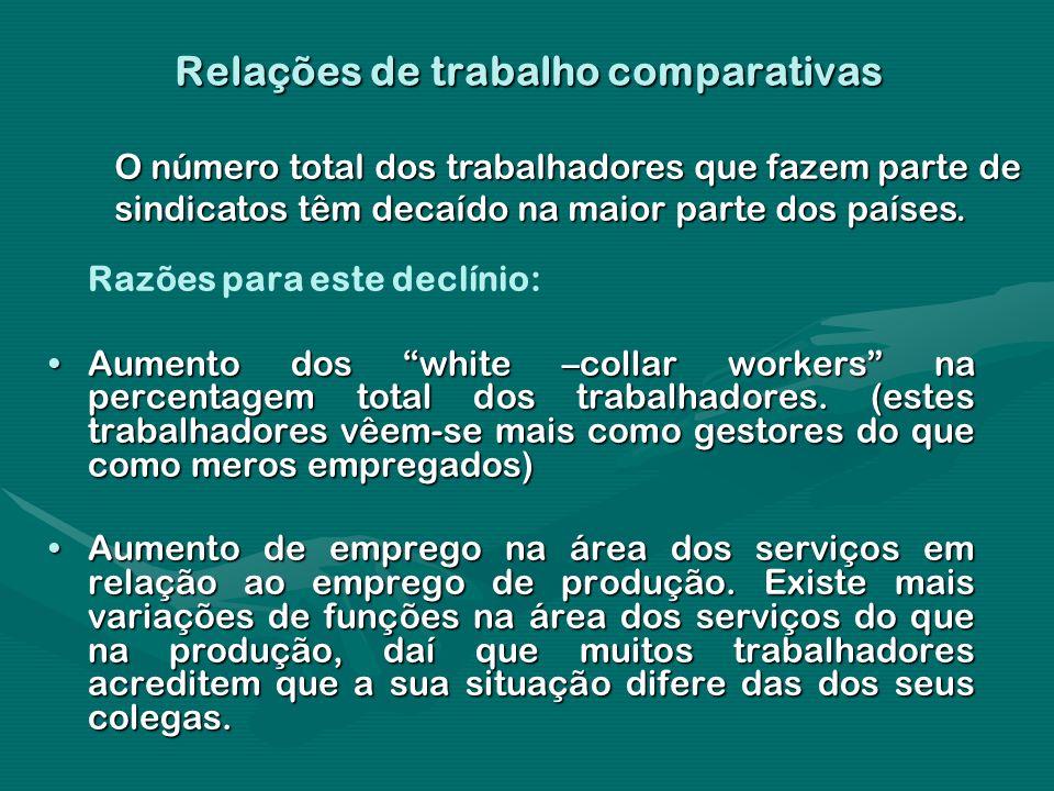 Relações de trabalho comparativas Razões para este declínio: Aumento dos white –collar workers na percentagem total dos trabalhadores. (estes trabalha