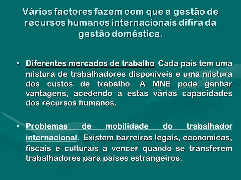 Vários factores fazem com que a gestão de recursos humanos internacionais difira da gestão doméstica. Diferentes mercados de trabalho Cada país tem um