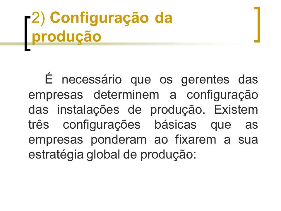 2) Configuração da produção É necessário que os gerentes das empresas determinem a configuração das instalações de produção. Existem três configuraçõe