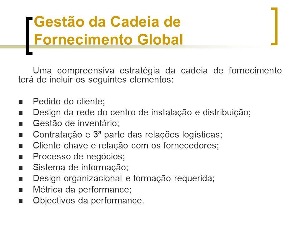 Gestão da Cadeia de Fornecimento Global Uma compreensiva estratégia da cadeia de fornecimento terá de incluir os seguintes elementos: Pedido do client