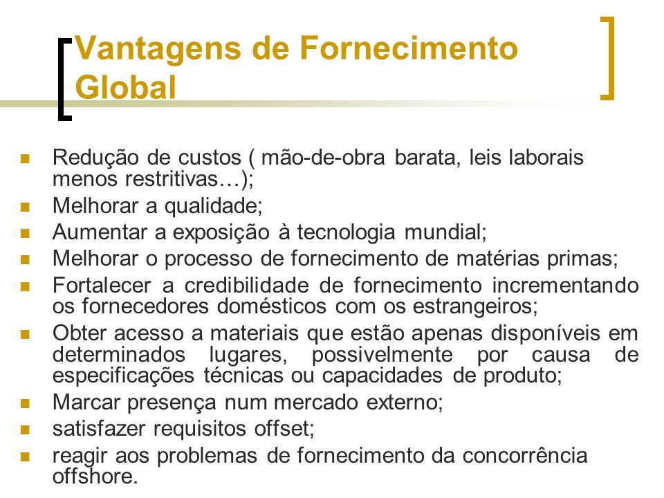 Vantagens de Fornecimento Global Redução de custos ( mão-de-obra barata, leis laborais menos restritivas…); Melhorar a qualidade; Aumentar a exposição