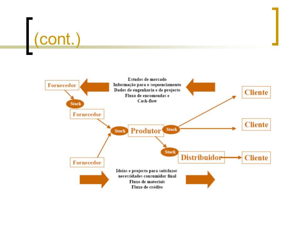 Logística A logística é uma dimensão muito importante da cadeia de fornecimento, também conhecida como gestão de materiais.